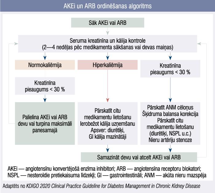 AKEi un ARB ordinēšanas algoritms