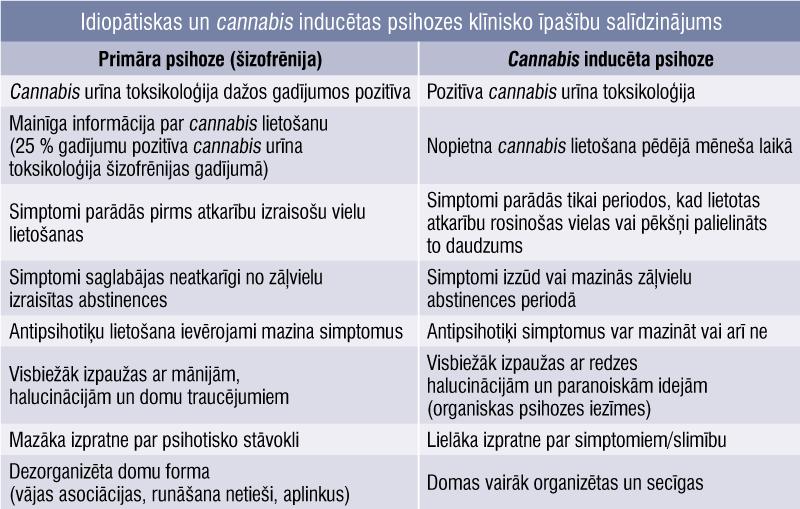 Idiopātiskas un cannabis inducētas psihozes klīnisko īpašību salīdzinājums