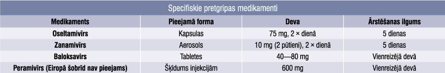 Specifiskie pretgripas medikamenti