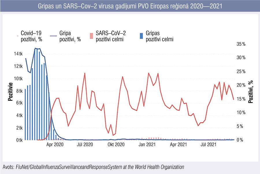 Gripas un SARS–Cov–2 vīrusa gadījumi PVO Eiropas reģionā 2020—2021