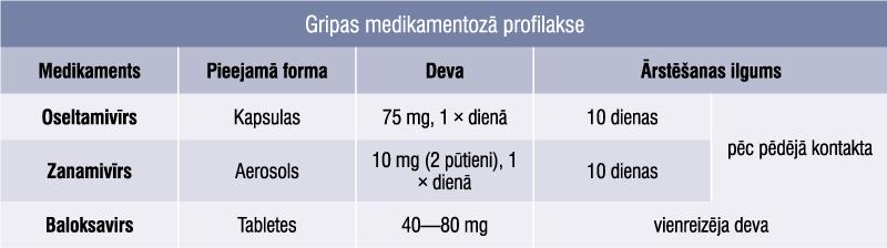 Gripas medikamentozā profilakse